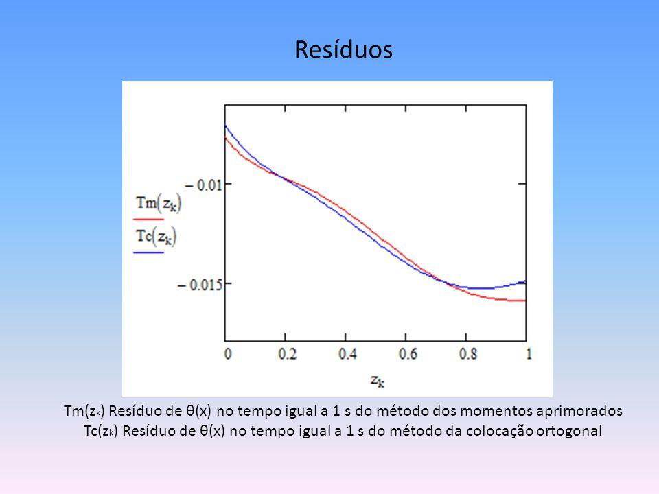 Resíduos Tm(z k ) Resíduo de θ(x) no tempo igual a 1 s do método dos momentos aprimorados Tc(z k ) Resíduo de θ(x) no tempo igual a 1 s do método da c