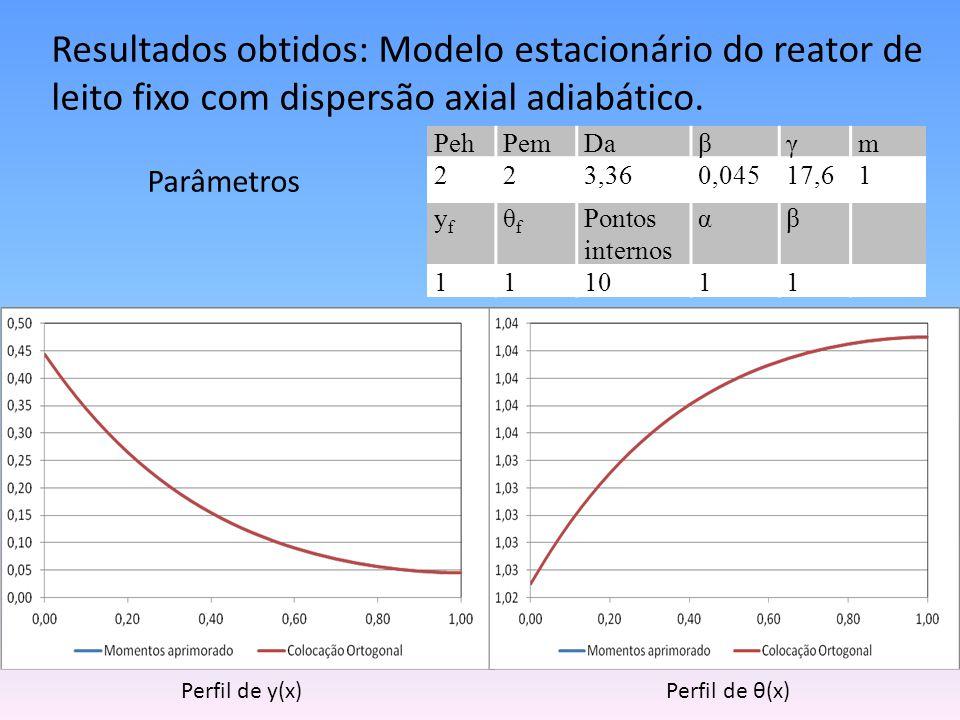 Resíduos Trm(z k ) Resíduo de θr(x) do método dos momentos aprimorados Trc(z k ) Resíduo de θr(x) do método da colocação ortogonal