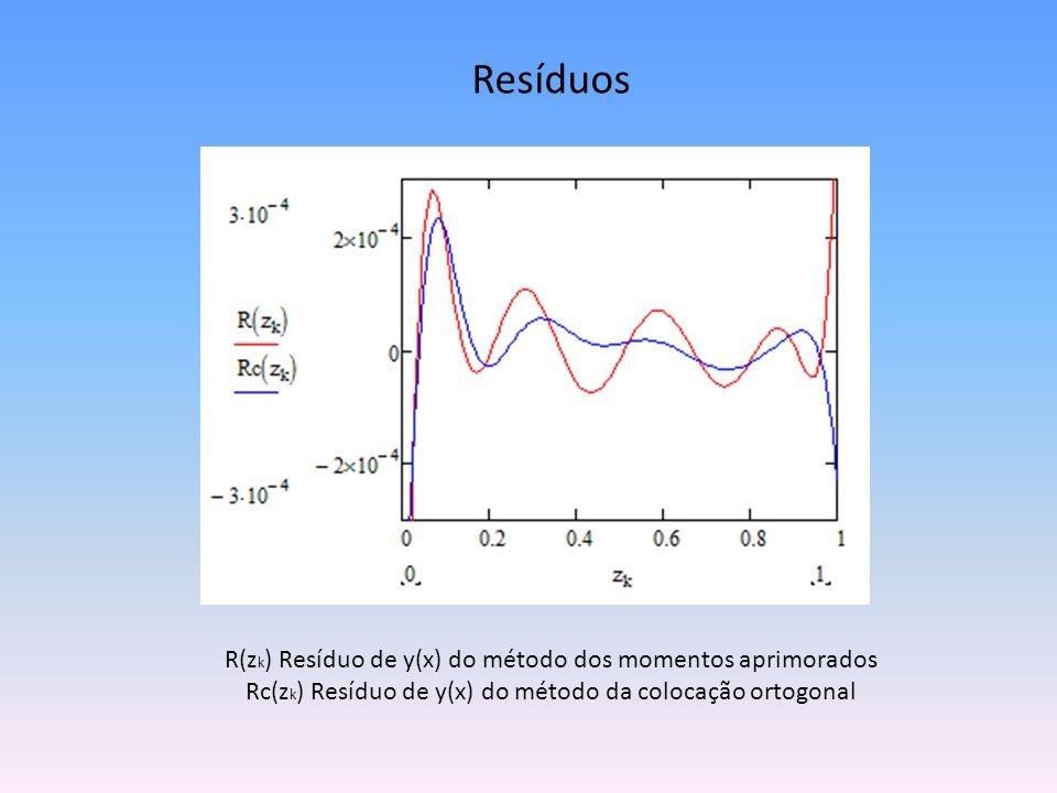 Resíduos R(z k ) Resíduo de y(x) do método dos momentos aprimorados Rc(z k ) Resíduo de y(x) do método da colocação ortogonal