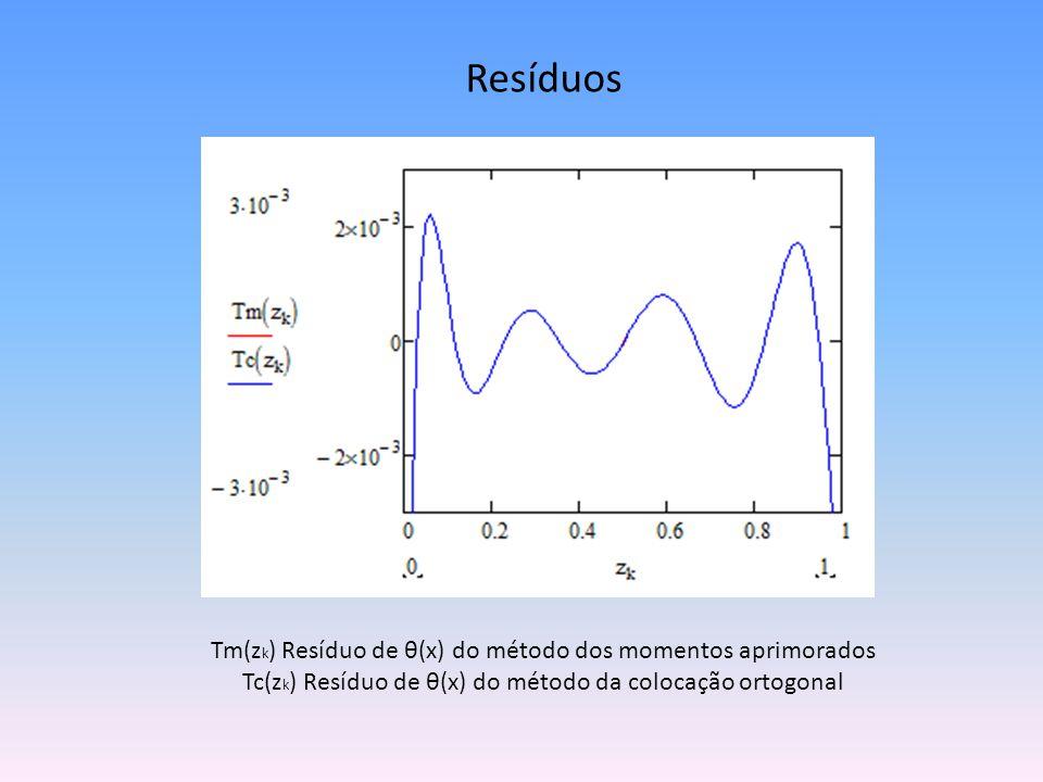 Resultados obtidos: Modelo dinâmico do de leito fixo com dispersão axial adiabático.