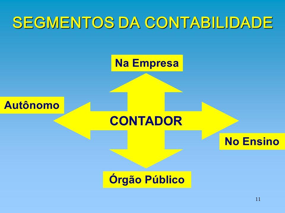 11 SEGMENTOS DA CONTABILIDADE Órgão Público No Ensino Autônomo Na Empresa CONTADOR