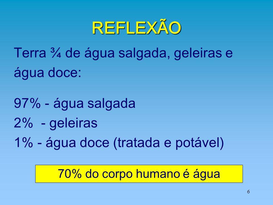 6 REFLEXÃO Terra ¾ de água salgada, geleiras e água doce: 97% - água salgada 2% - geleiras 1% - água doce (tratada e potável) 70% do corpo humano é ág