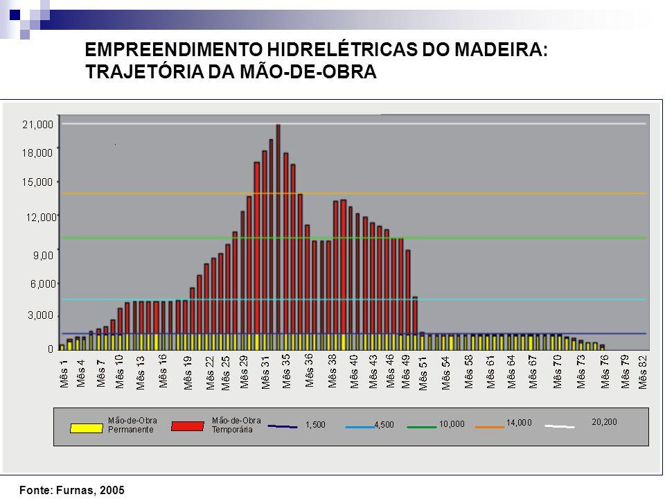 EMPREENDIMENTO HIDRELÉTRICAS DO MADEIRA: TRAJETÓRIA DA MÃO-DE-OBRA Fonte: Furnas, 2005