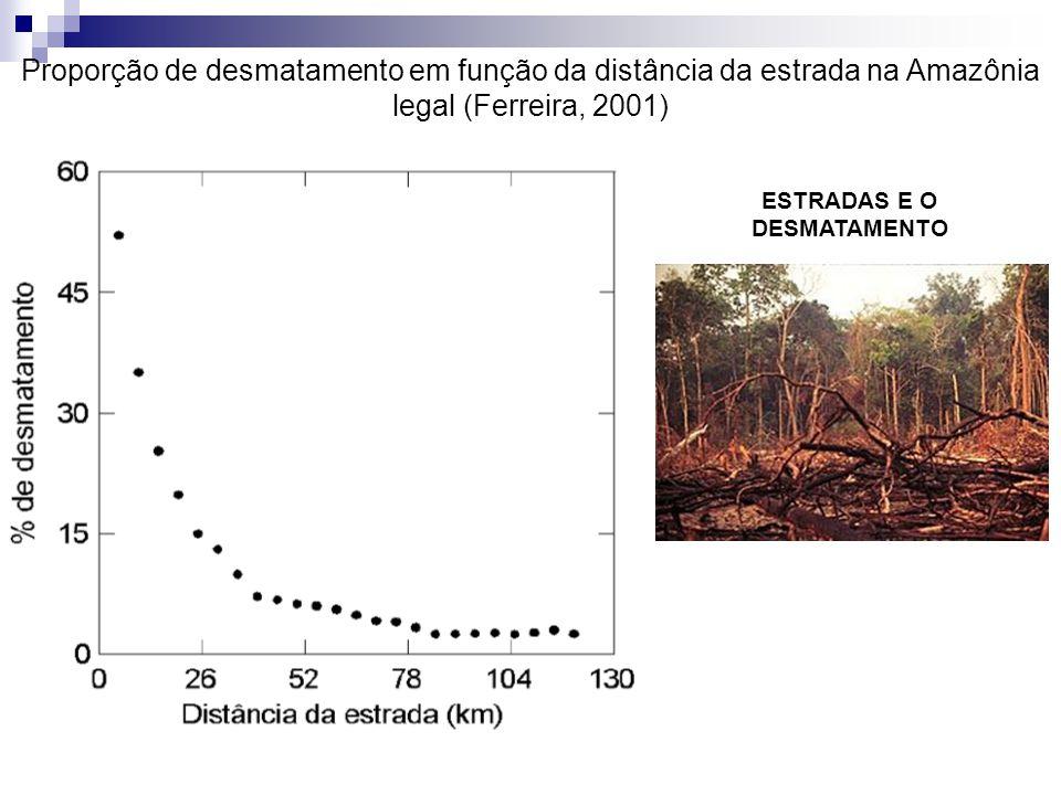 ESTRADAS E O DESMATAMENTO Proporção de desmatamento em função da distância da estrada na Amazônia legal (Ferreira, 2001)