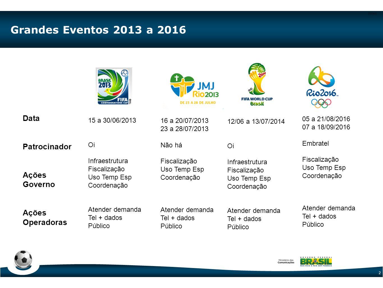 CODE-2 2 Grandes Eventos 2013 a 2016 Data Patrocinador Ações Governo Ações Operadoras 05 a 21/08/2016 07 a 18/09/2016 Embratel Fiscalização Uso Temp E