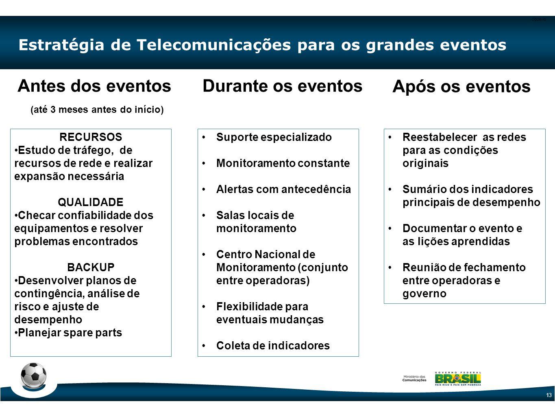 CODE-13 13 Estratégia de Telecomunicações para os grandes eventos Antes dos eventos (até 3 meses antes do início) Durante os eventos Após os eventos R