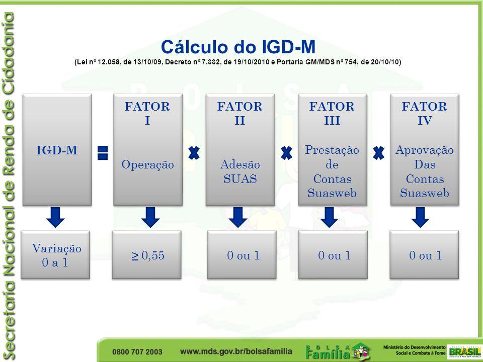 FATOR I Operação FATOR I Operação Cálculo do IGD-M (Lei nº 12.058, de 13/10/09, Decreto nº 7.332, de 19/10/2010 e Portaria GM/MDS nº 754, de 20/10/10)