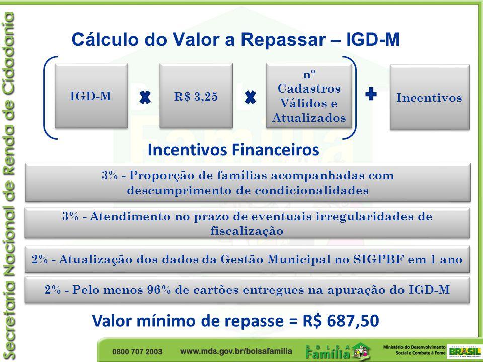 Cálculo do Valor a Repassar – IGD-M IGD-M R$ 3,25 nº Cadastros Válidos e Atualizados Valor mínimo de repasse = R$ 687,50 Incentivos Financeiros 3% - P