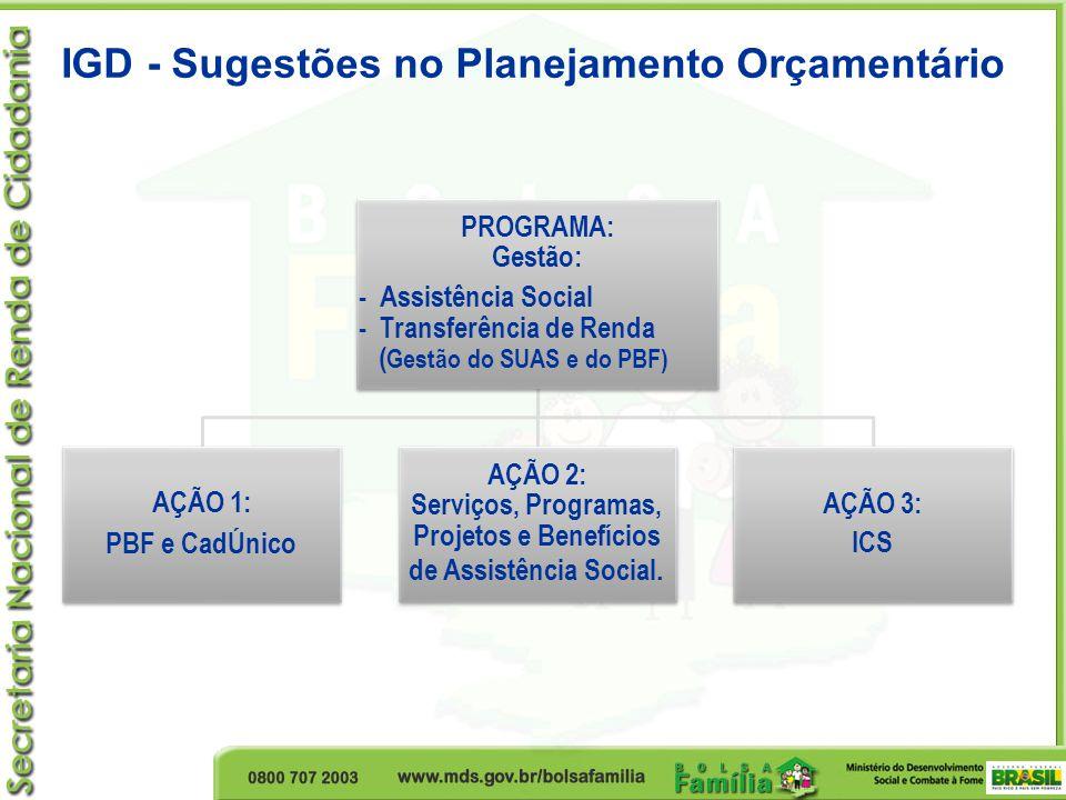 IGD - Sugestões no Planejamento Orçamentário PROGRAMA: Gestão: - Assistência Social - Transferência de Renda ( Gestão do SUAS e do PBF) AÇÃO 1: PBF e