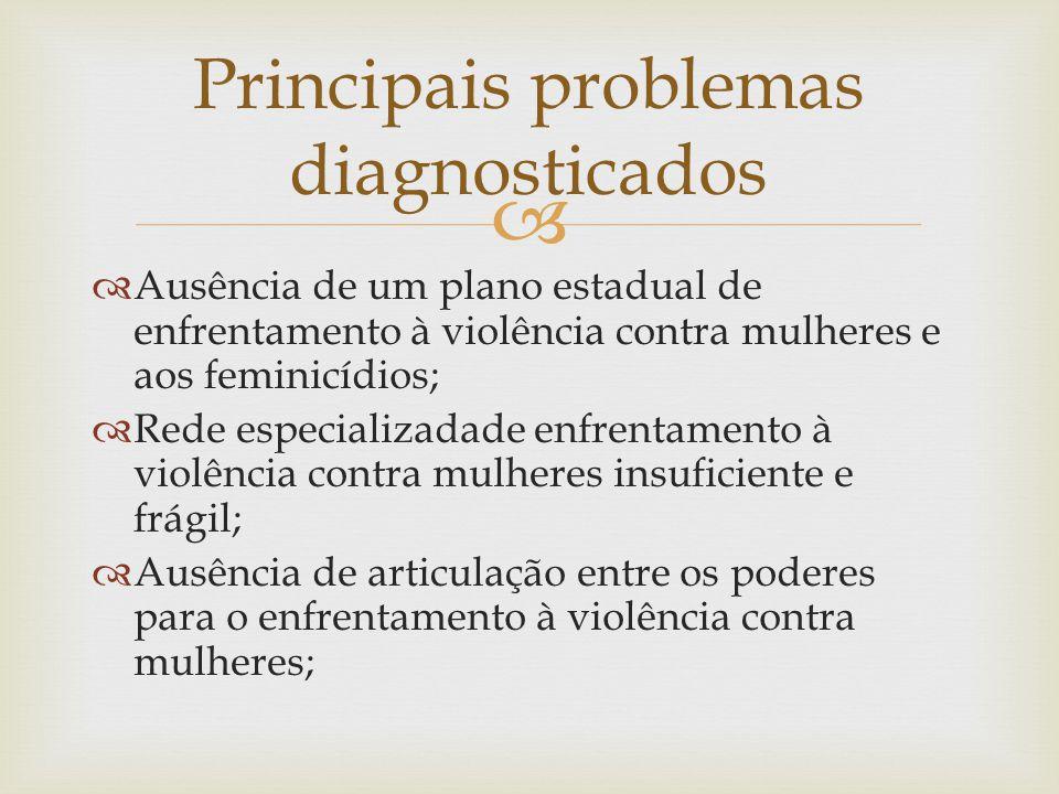   Ausência de um plano estadual de enfrentamento à violência contra mulheres e aos feminicídios;  Rede especializadade enfrentamento à violência contra mulheres insuficiente e frágil;  Ausência de articulação entre os poderes para o enfrentamento à violência contra mulheres; Principais problemas diagnosticados