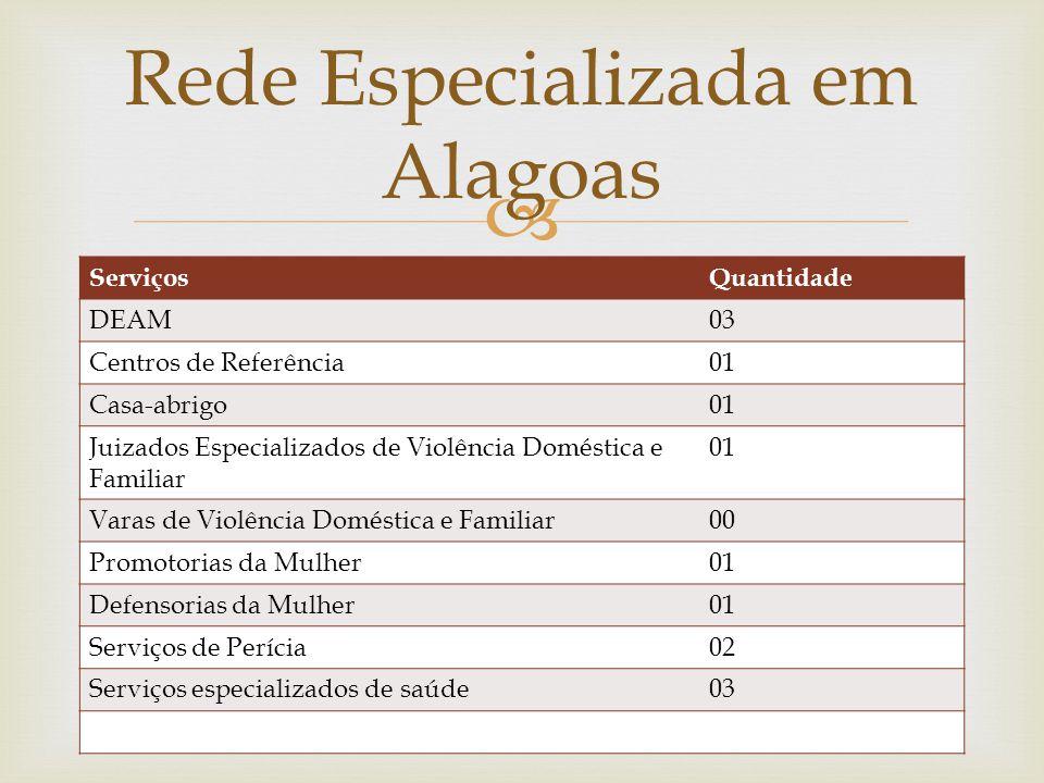  ServiçosQuantidade DEAM03 Centros de Referência01 Casa-abrigo01 Juizados Especializados de Violência Doméstica e Familiar 01 Varas de Violência Domé