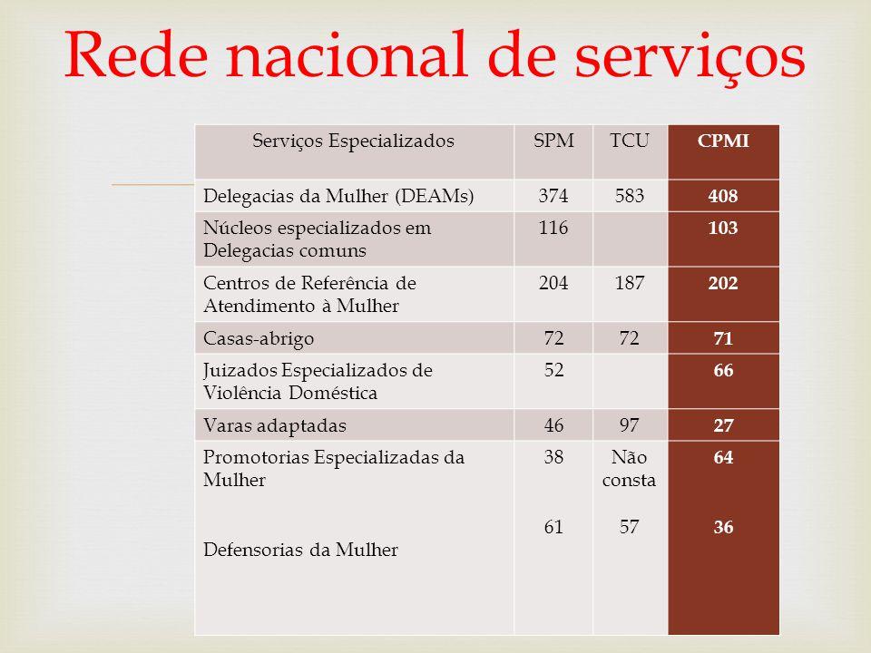  Rede nacional de serviços Serviços EspecializadosSPMTCU CPMI Delegacias da Mulher (DEAMs)374583 408 Núcleos especializados em Delegacias comuns 116