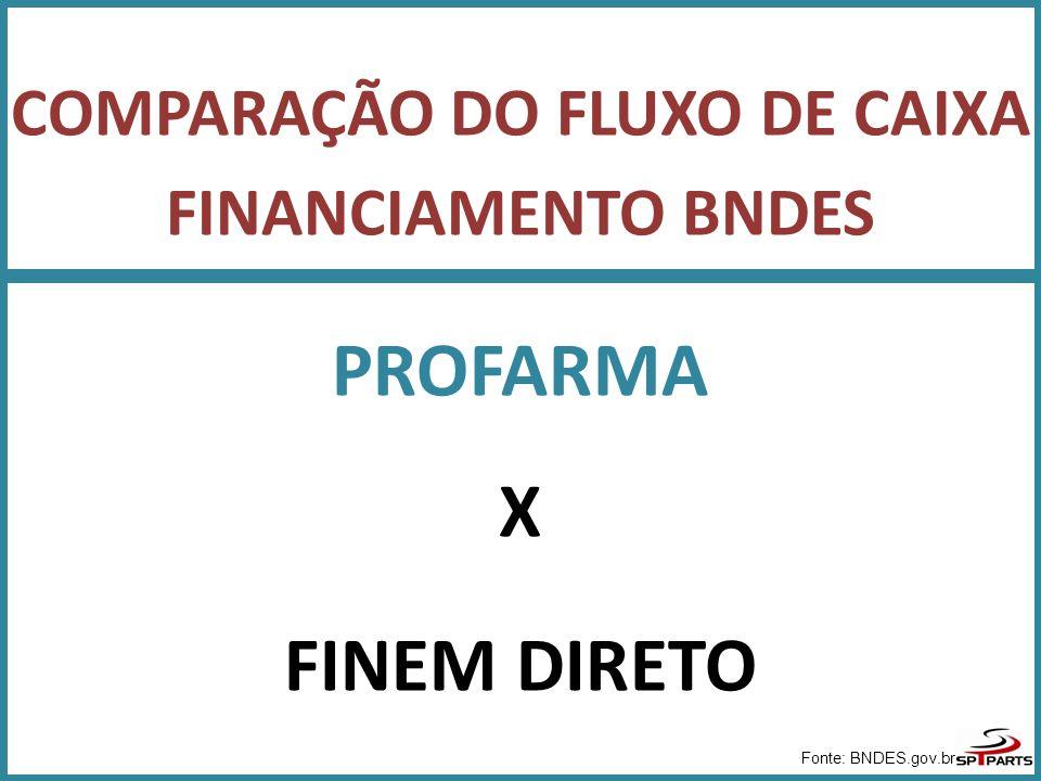 COMPARAÇÃO DO FLUXO DE CAIXA FINANCIAMENTO BNDES PROFARMA X FINEM DIRETO Fonte: BNDES.gov.br