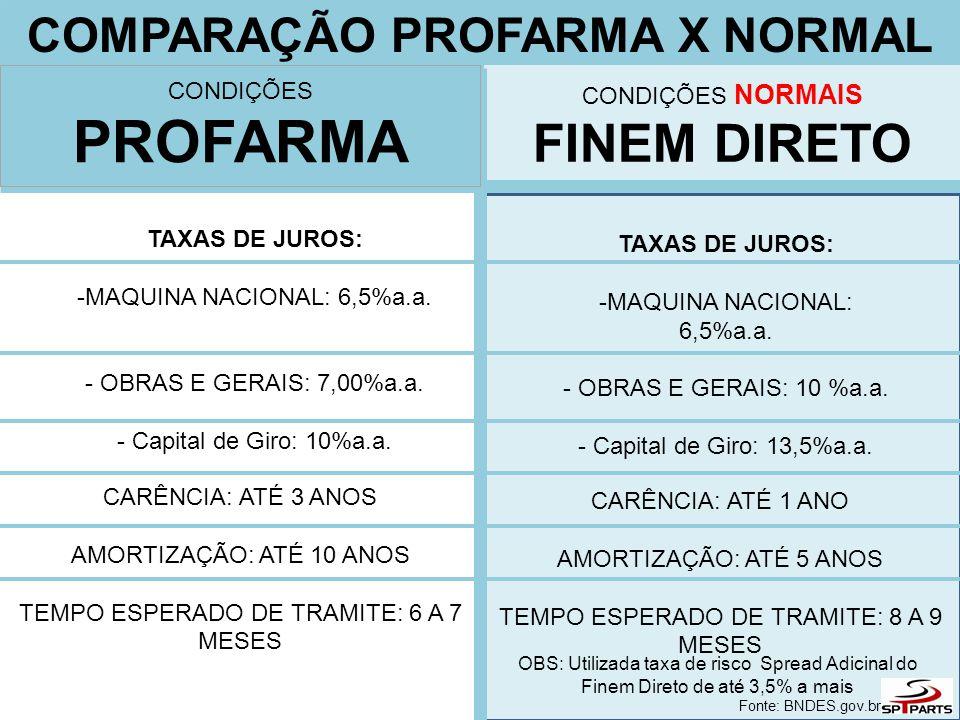 COMPARAÇÃO PROFARMA X NORMAL CONDIÇÕES NORMAIS FINEM DIRETO TAXAS DE JUROS: -MAQUINA NACIONAL: 6,5%a.a. - OBRAS E GERAIS: 10 %a.a. - Capital de Giro: