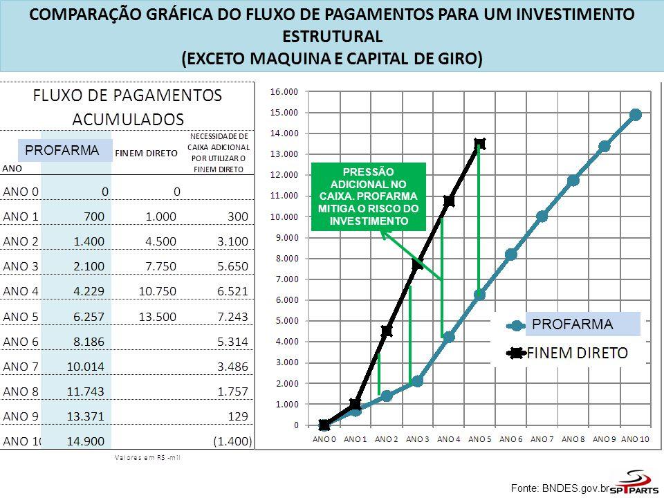 COMPARAÇÃO GRÁFICA DO FLUXO DE PAGAMENTOS PARA UM INVESTIMENTO ESTRUTURAL (EXCETO MAQUINA E CAPITAL DE GIRO) Fonte: BNDES.gov.br PRESSÃO ADICIONAL NO CAIXA.