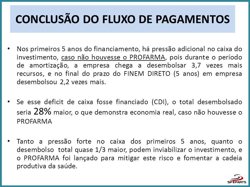 CONCLUSÃO DO FLUXO DE PAGAMENTOS • Nos primeiros 5 anos do financiamento, há pressão adicional no caixa do investimento, caso não houvesse o PROFARMA,
