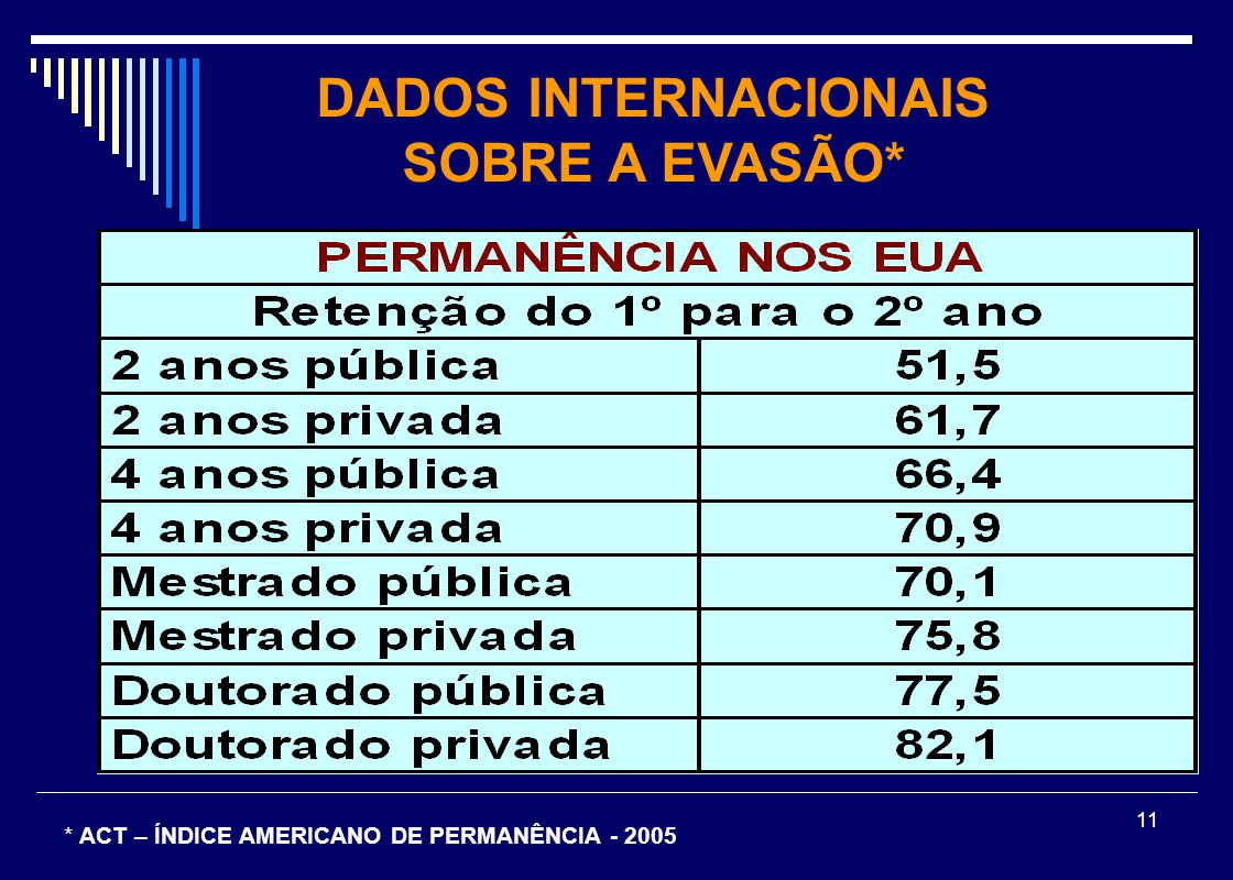 11 DADOS INTERNACIONAIS SOBRE A EVASÃO* * ACT – ÍNDICE AMERICANO DE PERMANÊNCIA - 2005