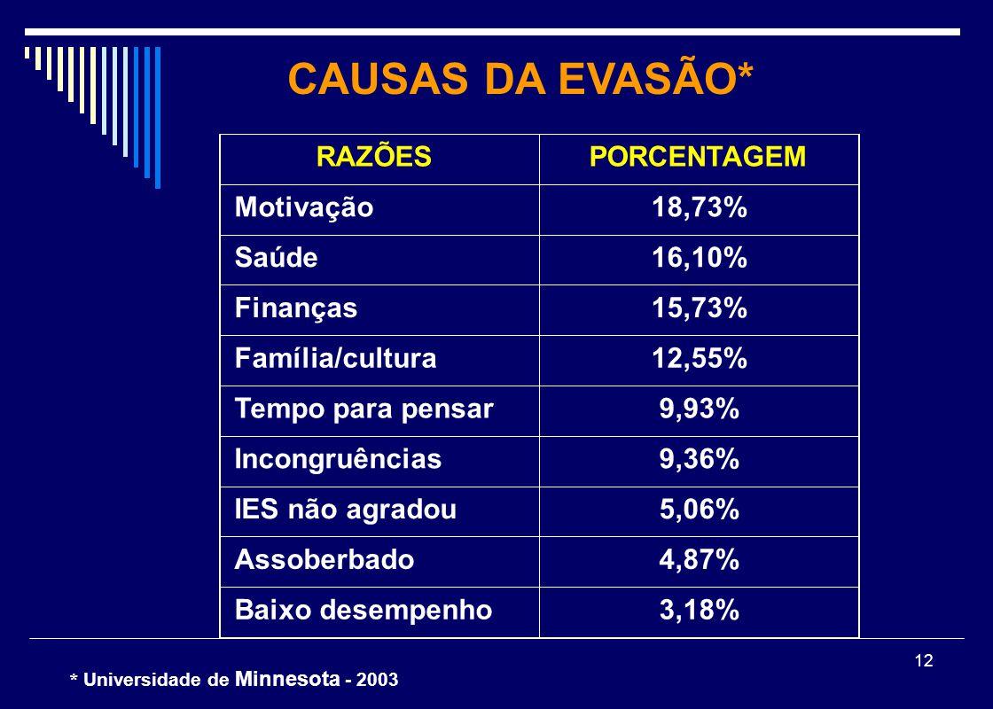 12 RAZÕESPORCENTAGEM Motivação18,73% Saúde16,10% Finanças15,73% Família/cultura12,55% Tempo para pensar9,93% Incongruências9,36% IES não agradou5,06%