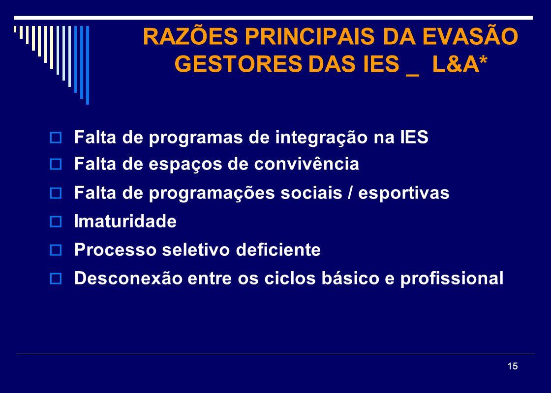 15  Falta de programas de integração na IES  Falta de espaços de convivência  Falta de programações sociais / esportivas  Imaturidade  Processo s