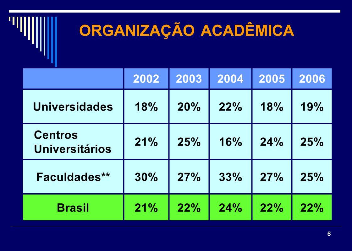 6 ORGANIZAÇÃO ACADÊMICA 20022003200420052006 Universidades18%20%22%18%19% Centros Universitários 21%25%16%24%25% Faculdades**30%27%33%27%25% Brasil21%