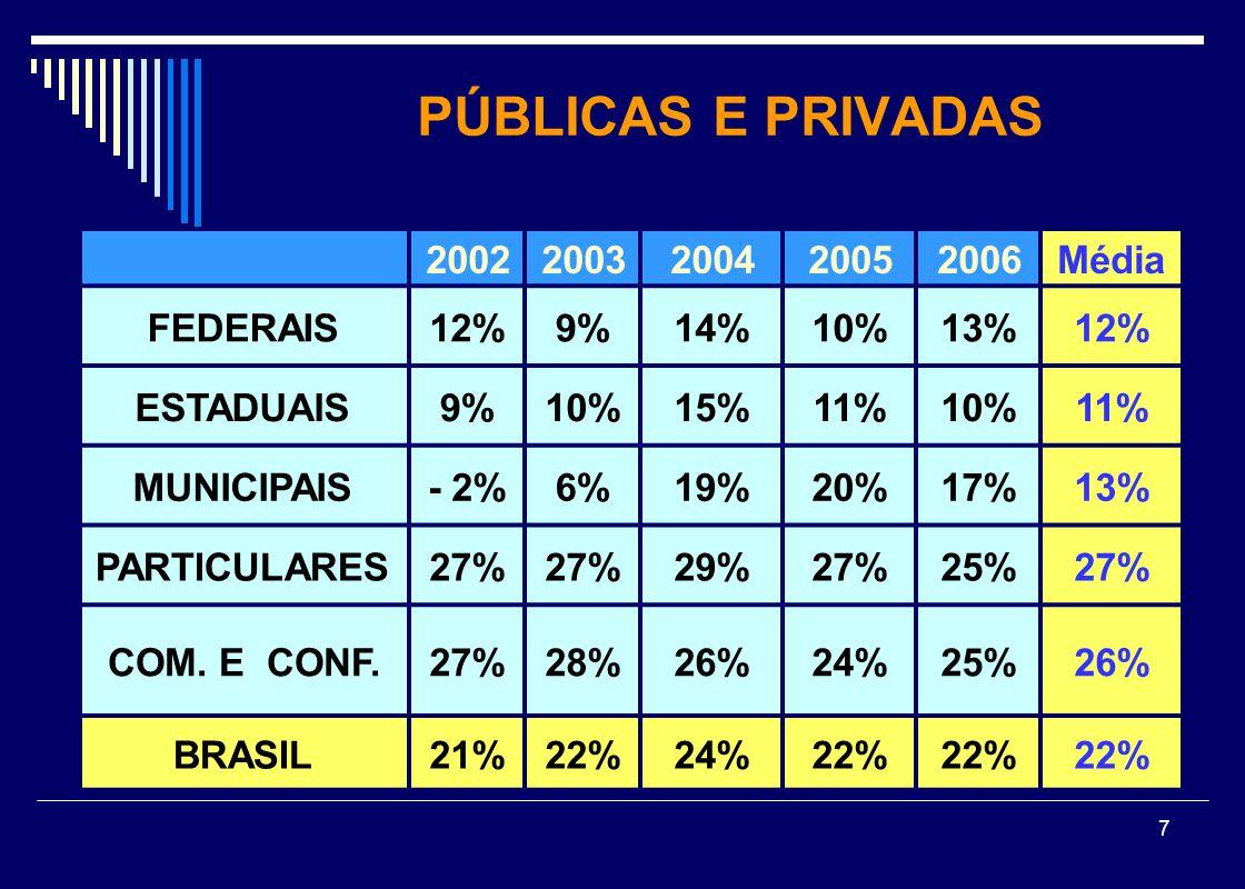7 PÚBLICAS E PRIVADAS 20022003200420052006Média FEDERAIS12%9%14%10%13%12% ESTADUAIS9%10%15%11%10%11% MUNICIPAIS- 2%6%19%20%17%13% PARTICULARES27% 29%2