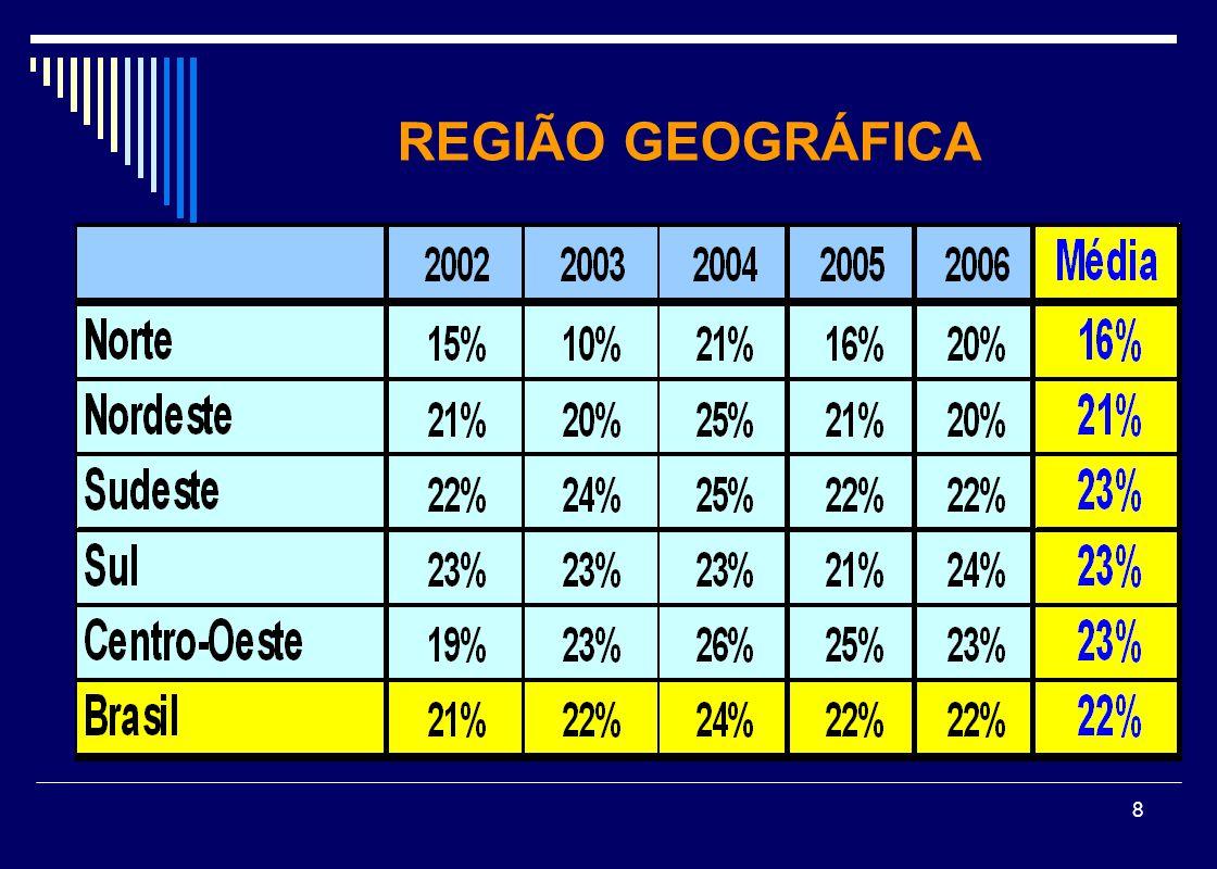 9 REGIÃO GEOGRÁFICA - FEDERAIS