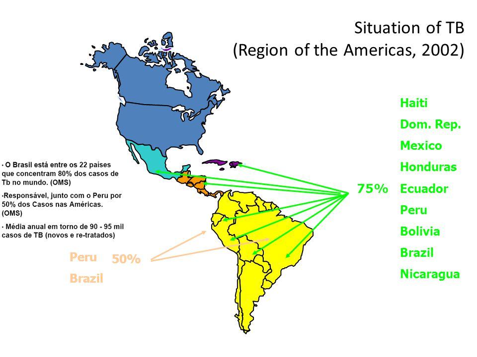 Situation of TB (Region of the Americas, 2002) 75% Total: 223,057 Haiti Dom. Rep. Mexico Honduras Ecuador Peru Bolivia Brazil Nicaragua Peru Brazil 50