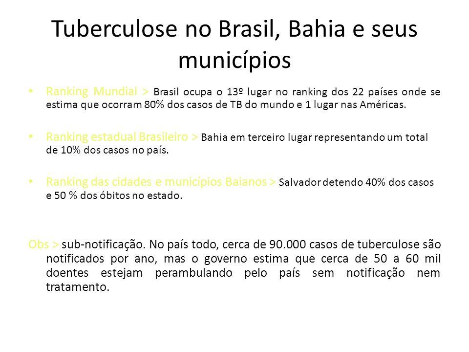 Tuberculose no Brasil, Bahia e seus municípios • Ranking Mundial > Brasil ocupa o 13º lugar no ranking dos 22 países onde se estima que ocorram 80% do
