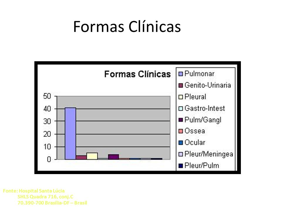 Formas Clínicas Fonte: Hospital Santa Lúcia SHLS Quadra 716, conj.C 70.390-700 Brasília-DF – Brasil