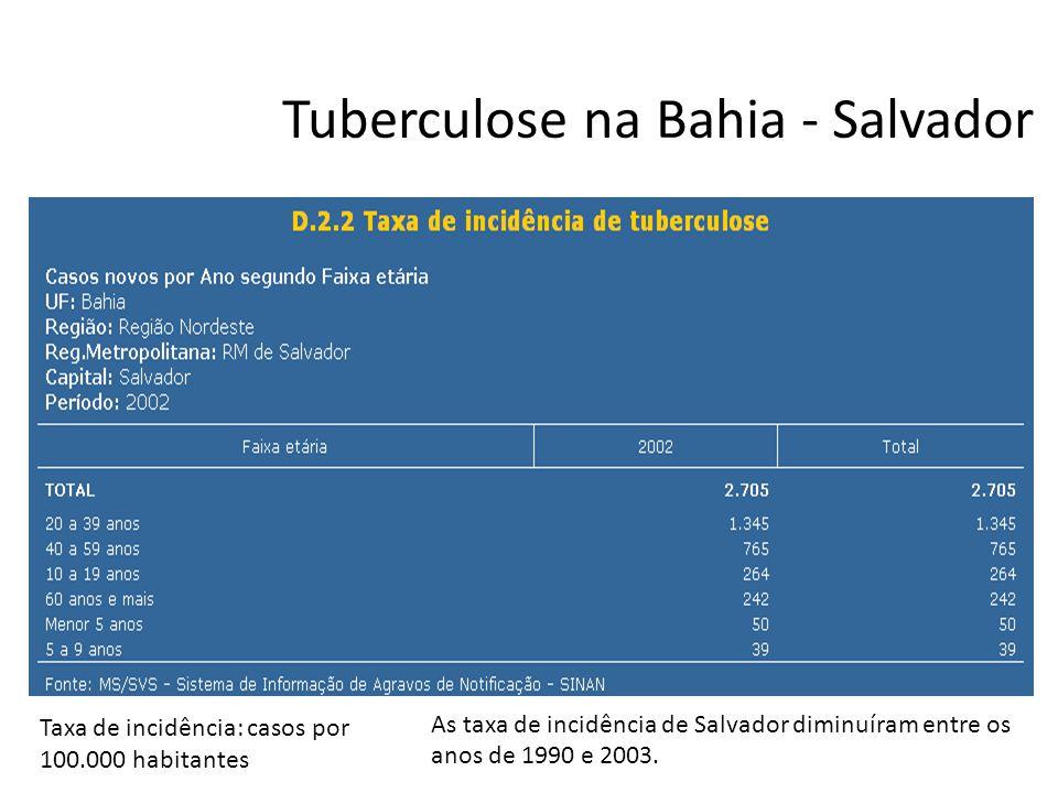 Tuberculose na Bahia - Salvador Taxa de incidência: casos por 100.000 habitantes As taxa de incidência de Salvador diminuíram entre os anos de 1990 e