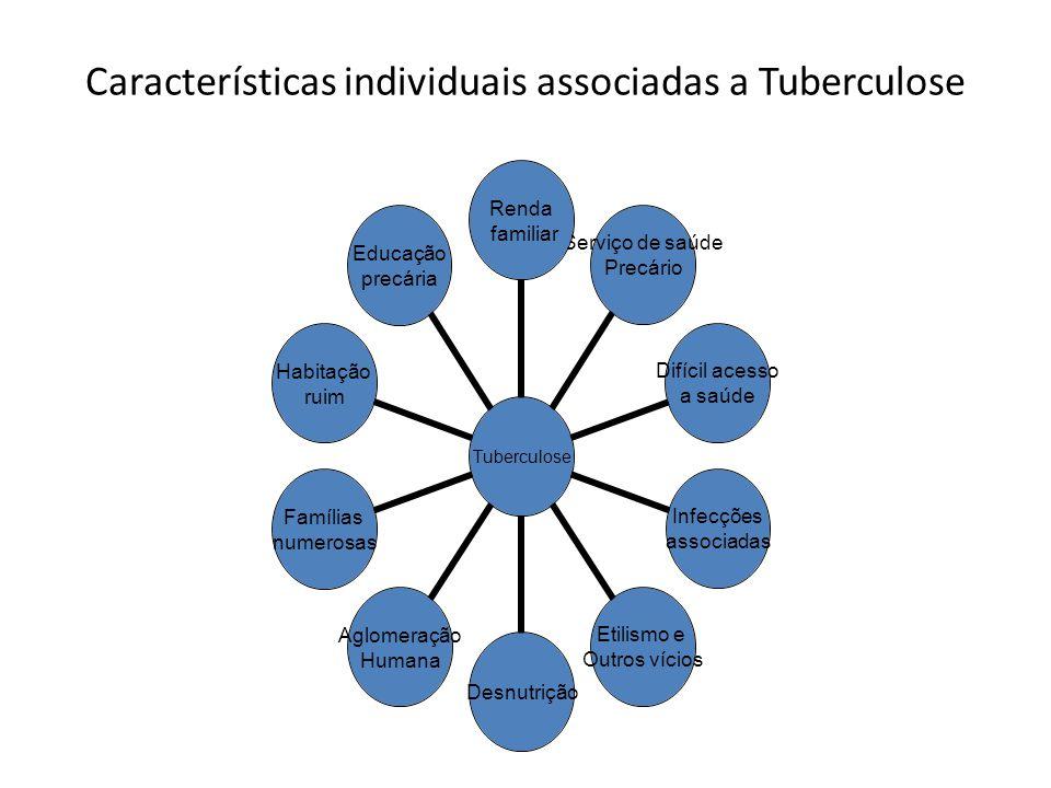 Características individuais associadas a Tuberculose Tuberculose Renda familiar Serviço de saúde Precário Difícil acesso a saúde Infecções associadas