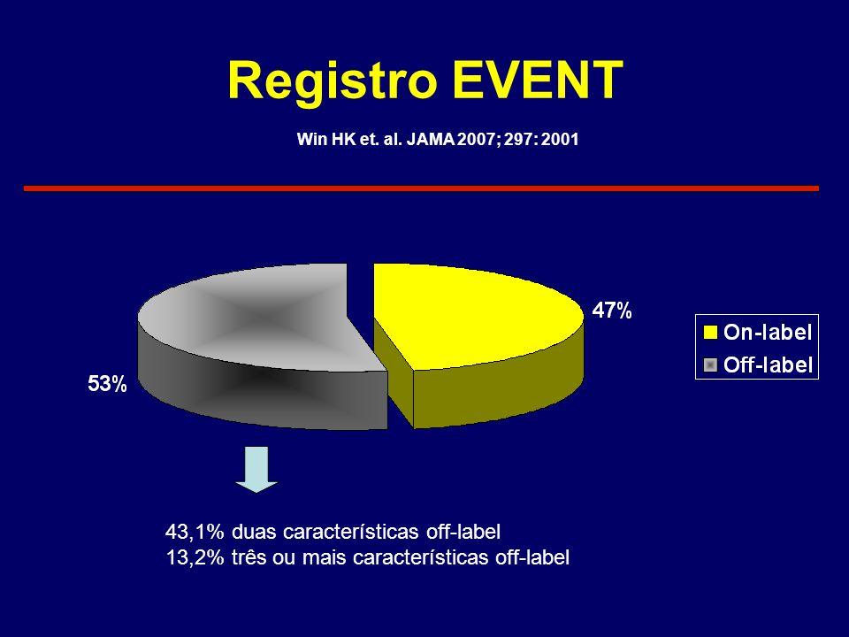 Registro EVENT 43,1% duas características off-label 13,2% três ou mais características off-label Win HK et. al. JAMA 2007; 297: 2001