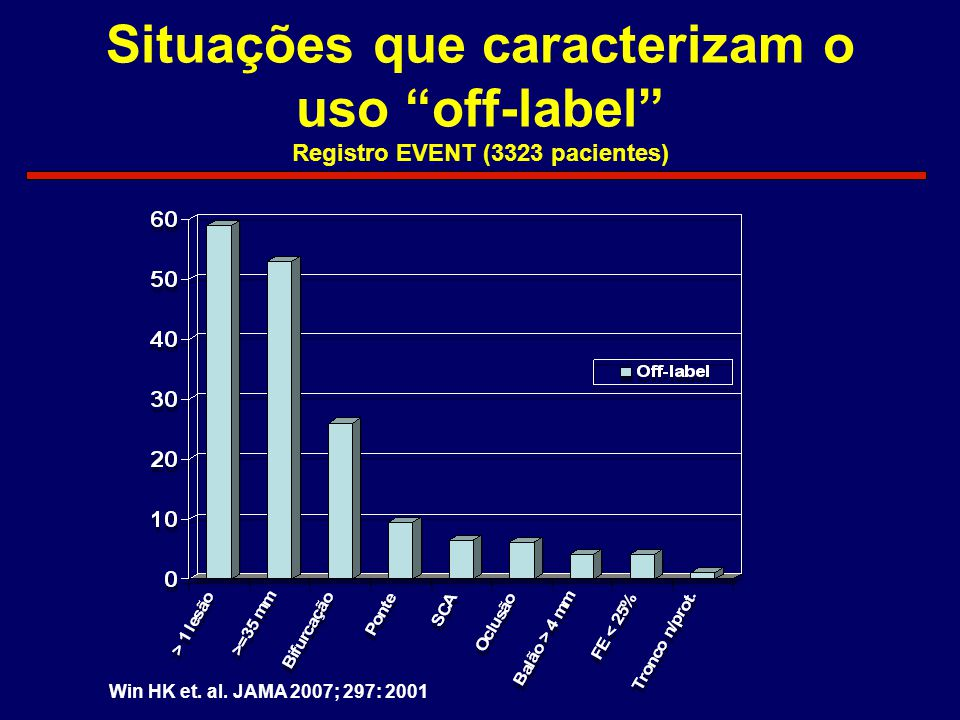 "Situações que caracterizam o uso ""off-label"" Registro EVENT (3323 pacientes) Win HK et. al. JAMA 2007; 297: 2001"