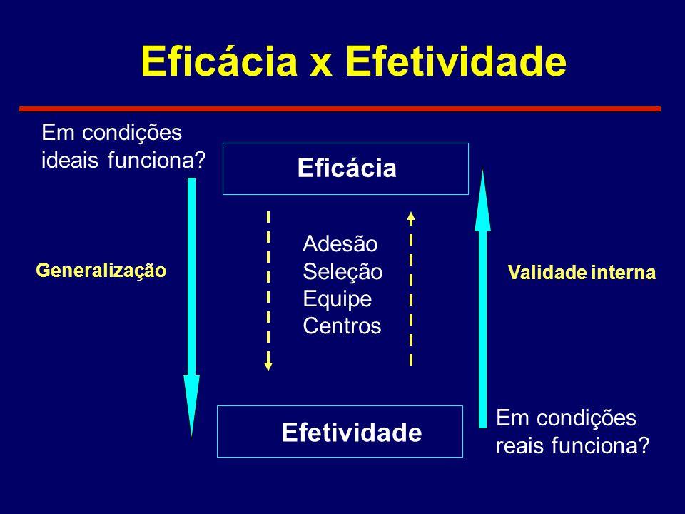 Eficácia x Efetividade Eficácia Efetividade Generalização Em condições ideais funciona? Em condições reais funciona? Validade interna Adesão Seleção E