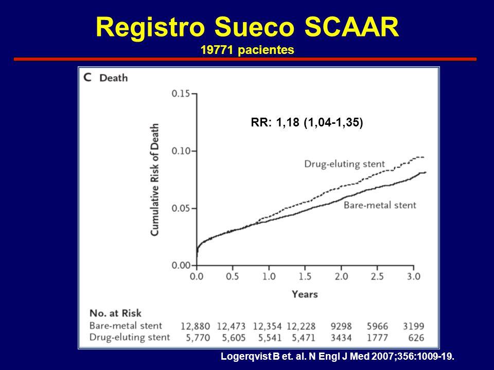 Registro Sueco SCAAR 19771 pacientes RR: 1,18 (1,04-1,35) Logerqvist B et. al. N Engl J Med 2007;356:1009-19.