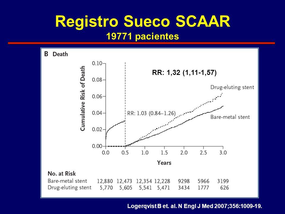 Registro Sueco SCAAR 19771 pacientes RR: 1,32 (1,11-1,57)