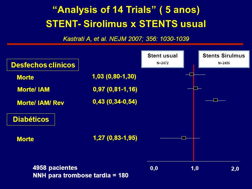 "Kastrati A, et al. NEJM 2007; 356: 1030-1039 ""Analysis of 14 Trials"" ( 5 anos) STENT- Sirolimus x STENTS usual Desfechos clínicos Morte Morte/ IAM Mor"
