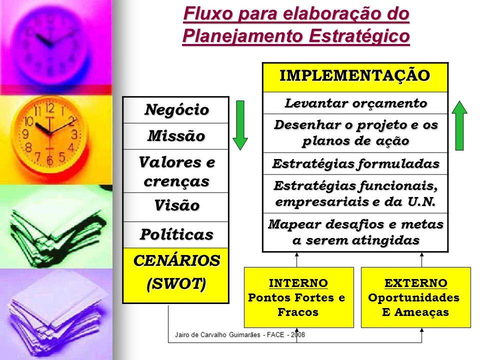 Jairo de Carvalho Guimarães - FACE - 2008 Fluxo para elaboração do Planejamento Estratégico Negócio Missão Valores e crenças Visão Políticas CENÁRIOS(SWOT) INTERNO Pontos Fortes e Fracos EXTERNO Oportunidades E AmeaçasIMPLEMENTAÇÃO Levantar orçamento Desenhar o projeto e os planos de ação Estratégias formuladas Estratégias funcionais, empresariais e da U.N.