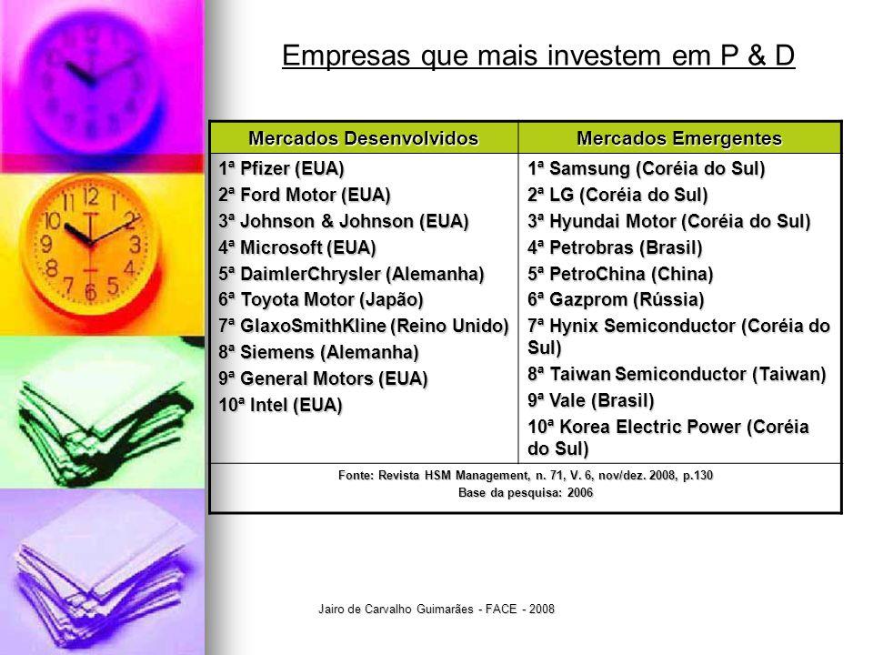 Jairo de Carvalho Guimarães - FACE - 2008 Empresas que mais investem em P & D Mercados Desenvolvidos Mercados Emergentes 1ª Pfizer (EUA) 2ª Ford Motor