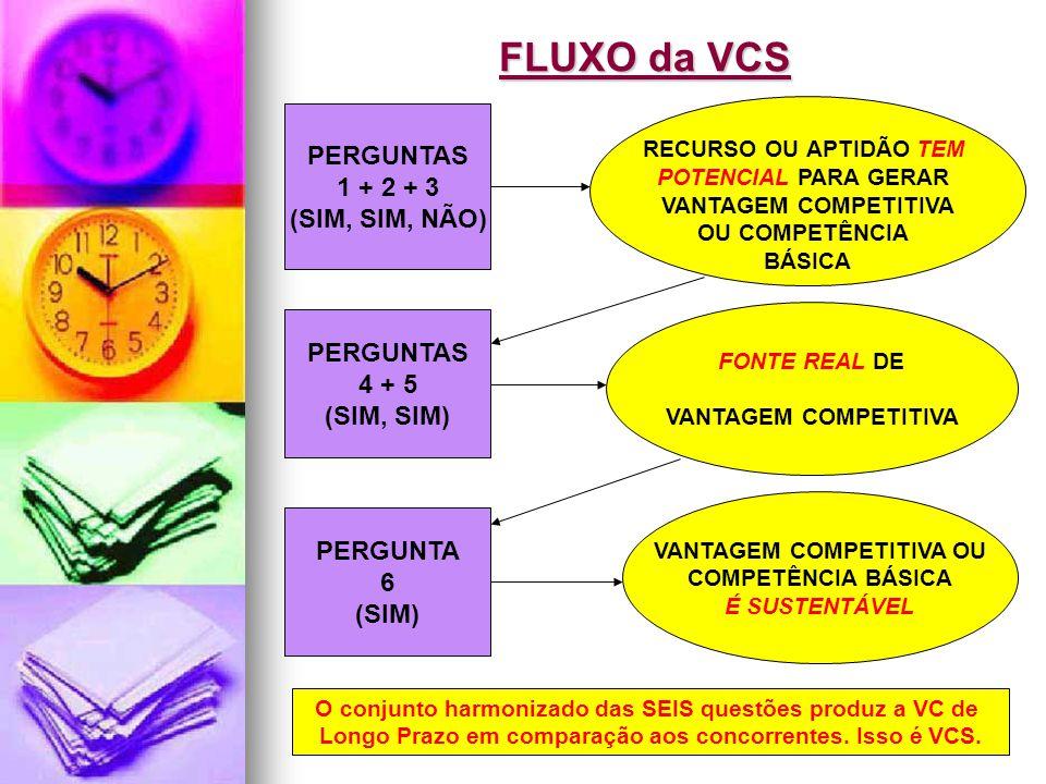 Jairo de Carvalho Guimarães - FACE - 2008 FLUXO da VCS PERGUNTAS 1 + 2 + 3 (SIM, SIM, NÃO) RECURSO OU APTIDÃO TEM POTENCIAL PARA GERAR VANTAGEM COMPETITIVA OU COMPETÊNCIA BÁSICA PERGUNTAS 4 + 5 (SIM, SIM) FONTE REAL DE VANTAGEM COMPETITIVA PERGUNTA 6 (SIM) VANTAGEM COMPETITIVA OU COMPETÊNCIA BÁSICA É SUSTENTÁVEL O conjunto harmonizado das SEIS questões produz a VC de Longo Prazo em comparação aos concorrentes.