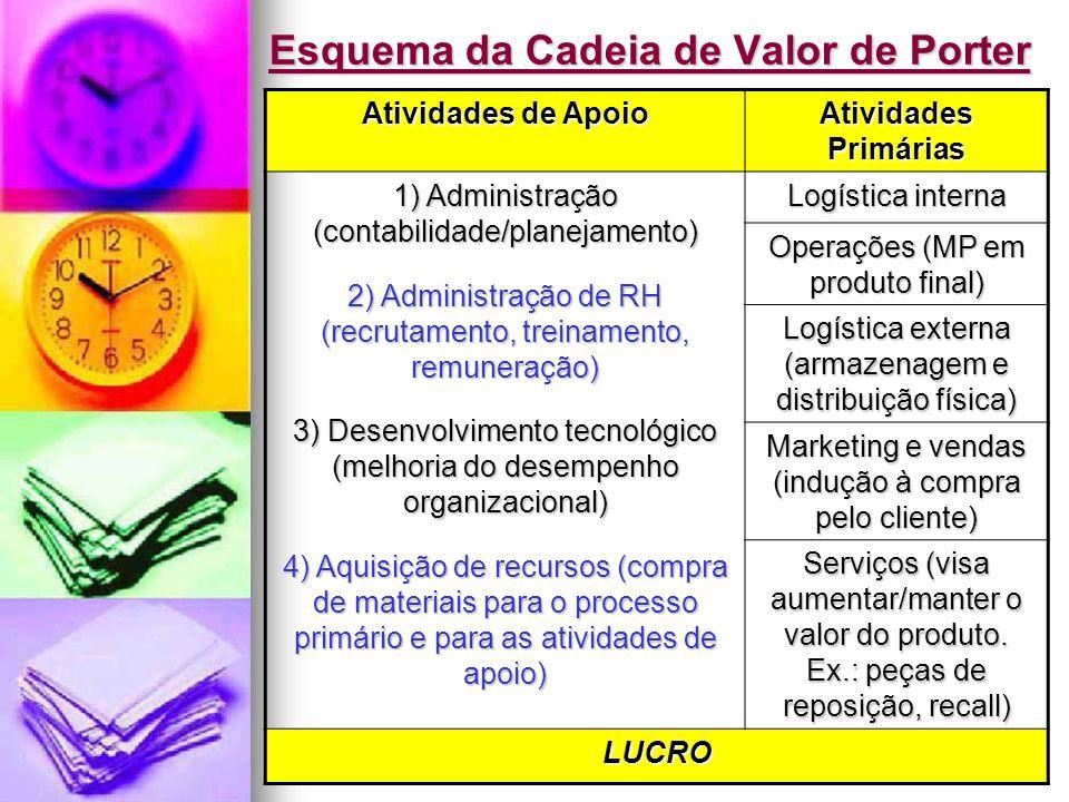 Jairo de Carvalho Guimarães - FACE - 2008 Esquema da Cadeia de Valor de Porter Atividades de Apoio Atividades Primárias 1) Administração (contabilidad