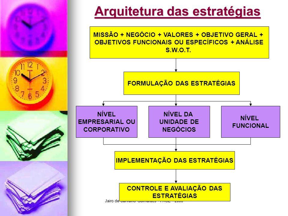 Jairo de Carvalho Guimarães - FACE - 2008 Arquitetura das estratégias MISSÃO + NEGÓCIO + VALORES + OBJETIVO GERAL + OBJETIVOS FUNCIONAIS OU ESPECÍFICOS + ANÁLISE S.W.O.T.