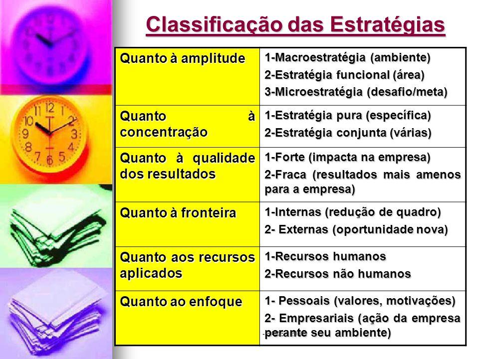 Jairo de Carvalho Guimarães - FACE - 2008 Classificação das Estratégias Quanto à amplitude 1-Macroestratégia (ambiente) 2-Estratégia funcional (área) 3-Microestratégia (desafio/meta) Quanto à concentração 1-Estratégia pura (específica) 2-Estratégia conjunta (várias) Quanto à qualidade dos resultados 1-Forte (impacta na empresa) 2-Fraca (resultados mais amenos para a empresa) Quanto à fronteira 1-Internas (redução de quadro) 2- Externas (oportunidade nova) Quanto aos recursos aplicados 1-Recursos humanos 2-Recursos não humanos Quanto ao enfoque 1- Pessoais (valores, motivações) 2- Empresariais (ação da empresa perante seu ambiente)