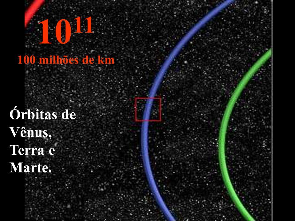 Em azul, parte da órbita da Terra. 10 10 Milhões de km