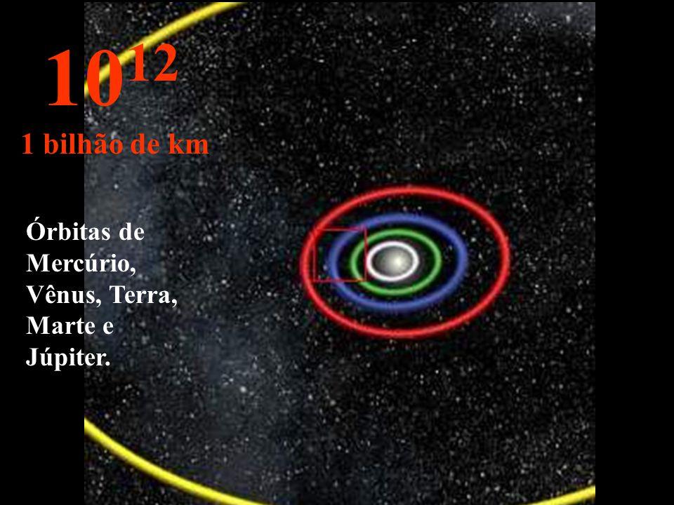 10 11 100 milhões de km Órbitas de Vênus, Terra e Marte.