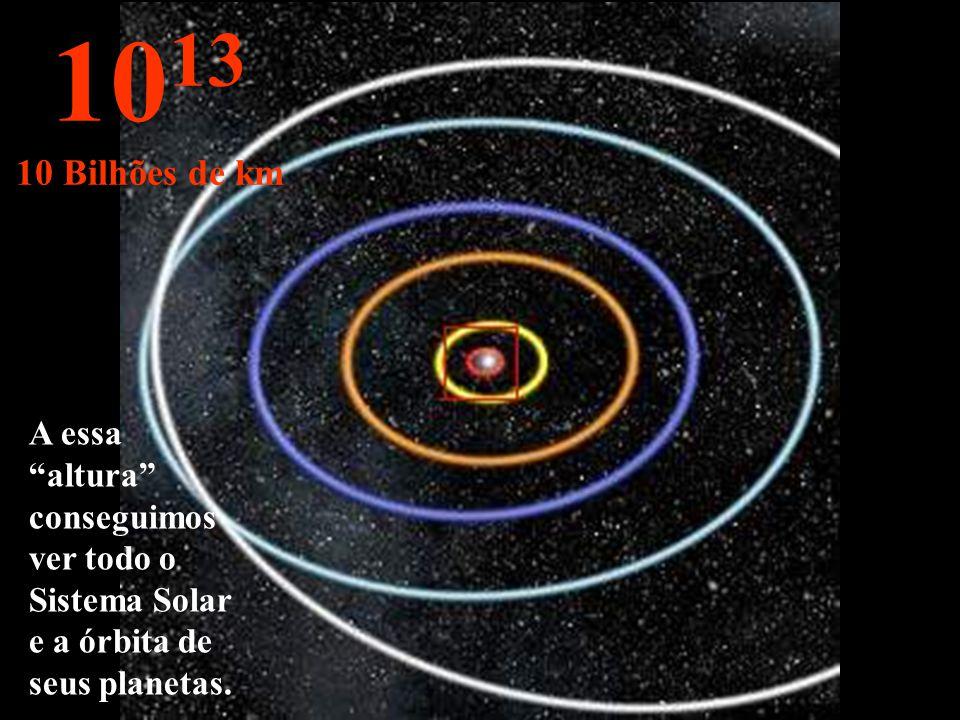 Órbitas de Mercúrio, Vênus, Terra, Marte e Júpiter. 10 12 1 bilhão de km