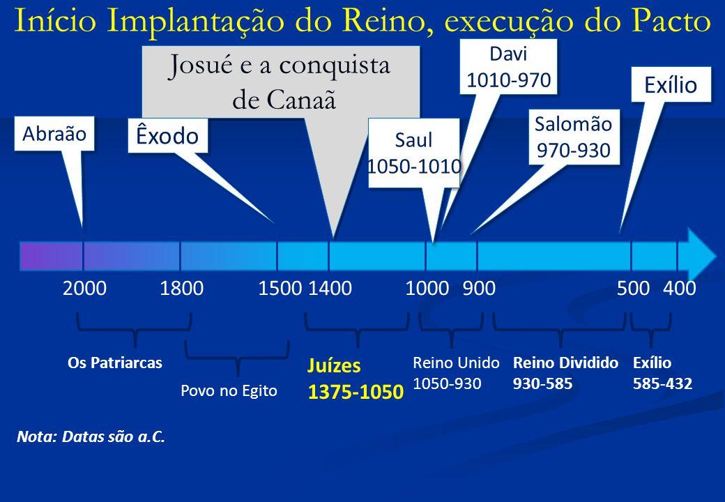 Início Implantação do Reino, execução do Pacto Abraão 20001400 Josué e a conquista de Canaã Josué e a conquista de Canaã Davi 1010-970 Davi 1010-970 1