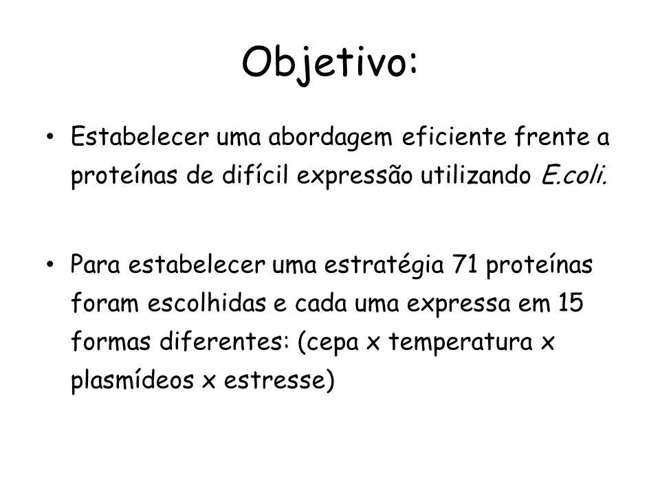 Objetivo: • Estabelecer uma abordagem eficiente frente a proteínas de difícil expressão utilizando E.coli. • Para estabelecer uma estratégia 71 proteí