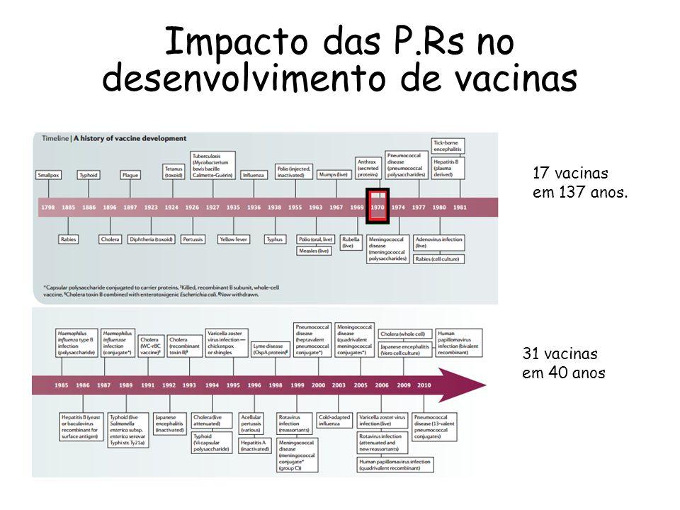 Impacto das P.Rs no desenvolvimento de vacinas 17 vacinas em 137 anos. 31 vacinas em 40 anos
