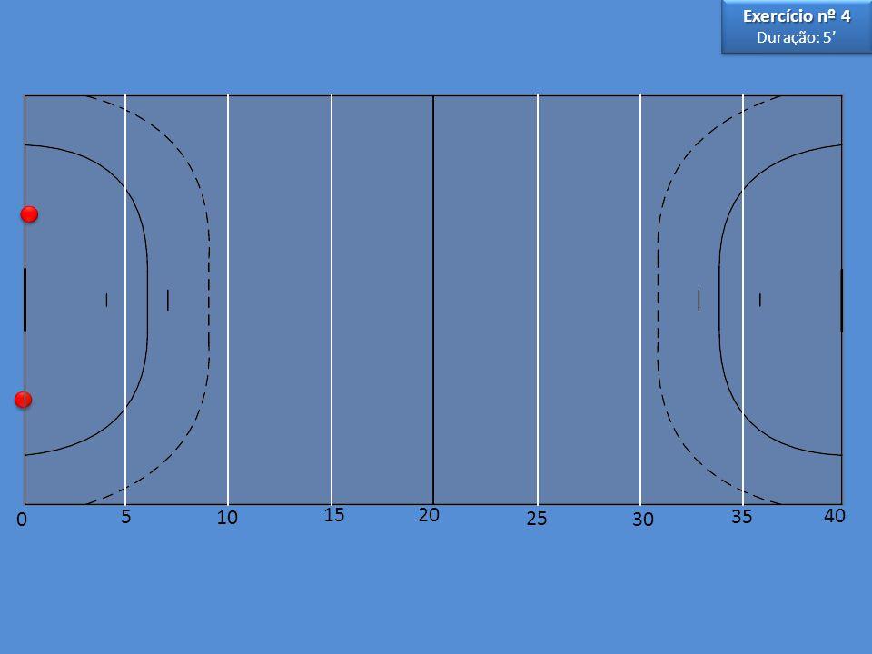 SériesCargaTotal PercorridoTempo Execução 180 mts (40+40)+ 40 mts (20+20) + 20 mts (10+10)140 mts25 a 30 Repouso = metade do tempo de execução (12,5 a 15 ) 280 mts (40+40)+ 40 mts (20+20) + 20 mts (10+10)140 mts25 a 30 Repouso = metade do tempo de execução (12,5 a 15 ) 380 mts (40+40)+ 40 mts (20+20) + 20 mts (10+10)140 mts25 a 30 Repouso = metade do tempo de execução (12,5 a 15 )